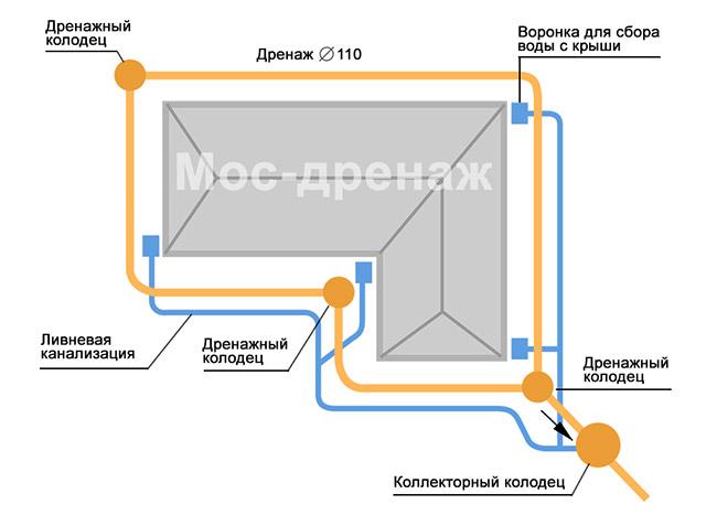 Схема монтажа ливневой