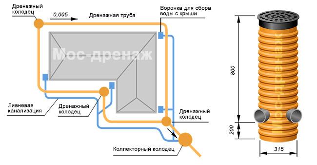 Дренажный колодец и схема